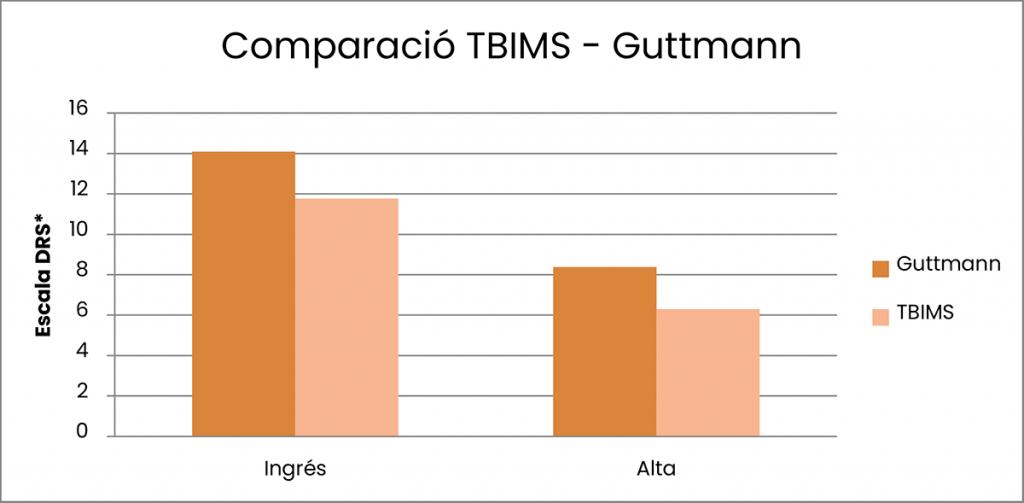 Comparació TBIMS - Guttmann