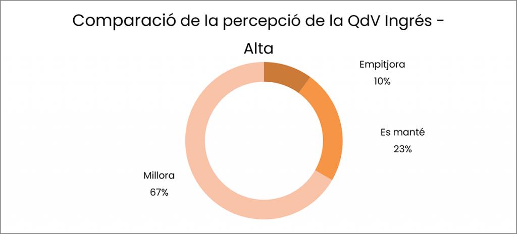 Comparació de la percepció de la QdV Ingrés - Alta
