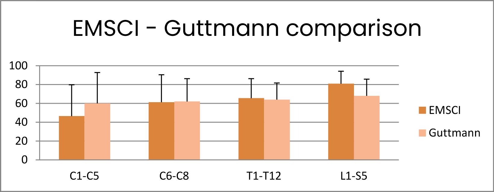 Comparació EMSCI - Guttmann