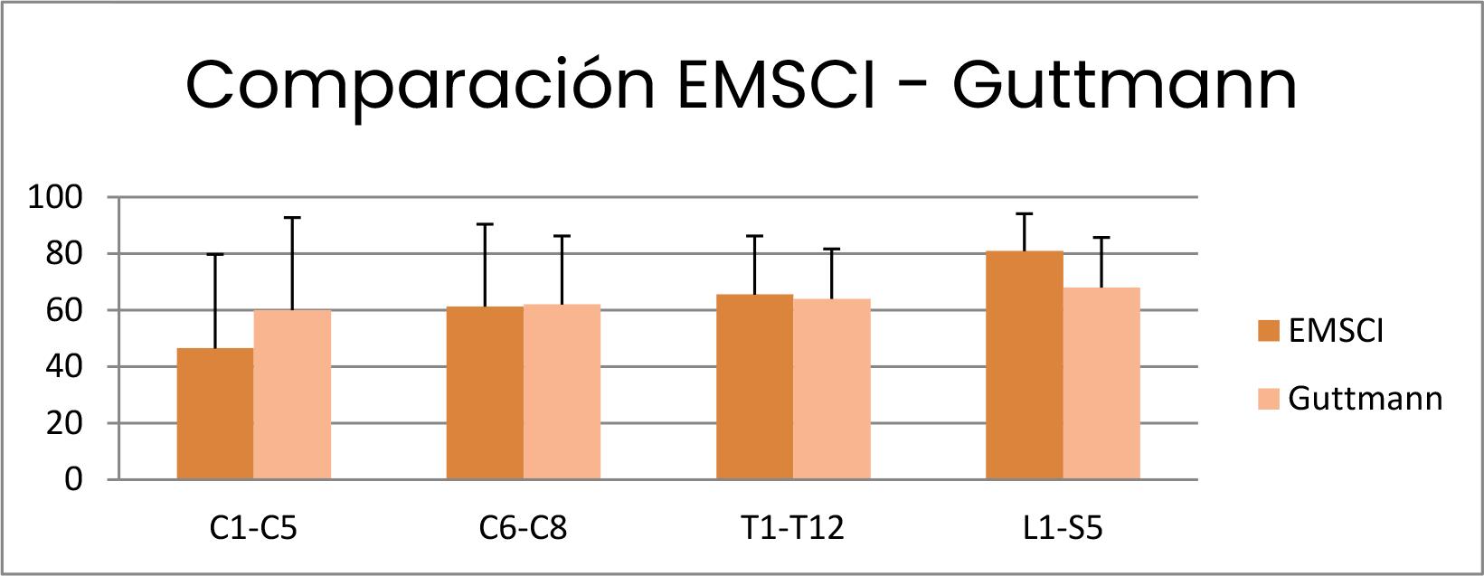 Comparación EMSCI - Guttmann