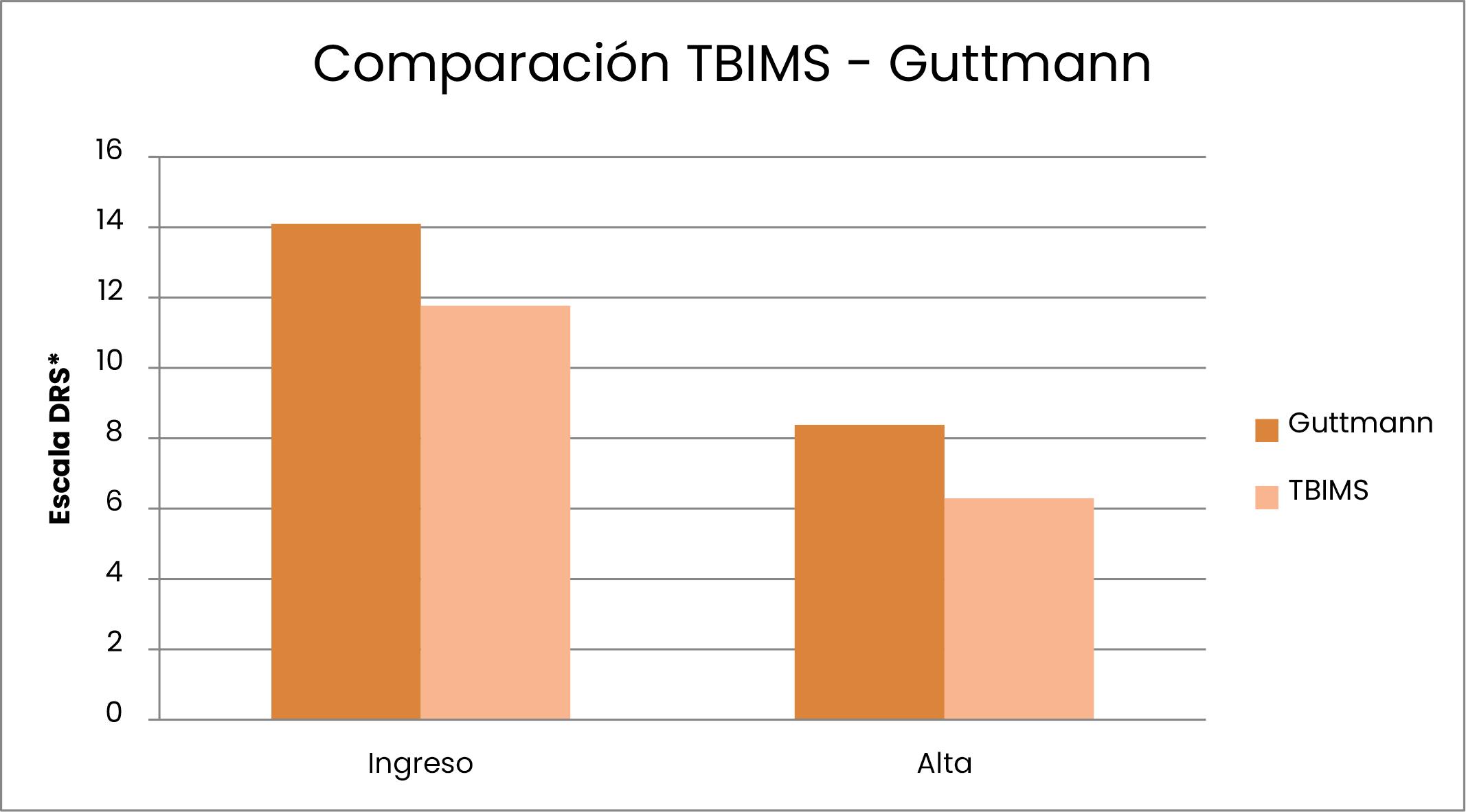 Comparación TBIMS - Guttmann