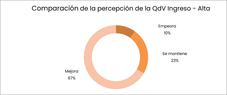 Comparación de la percepción de la QdV Ingreso - Alta