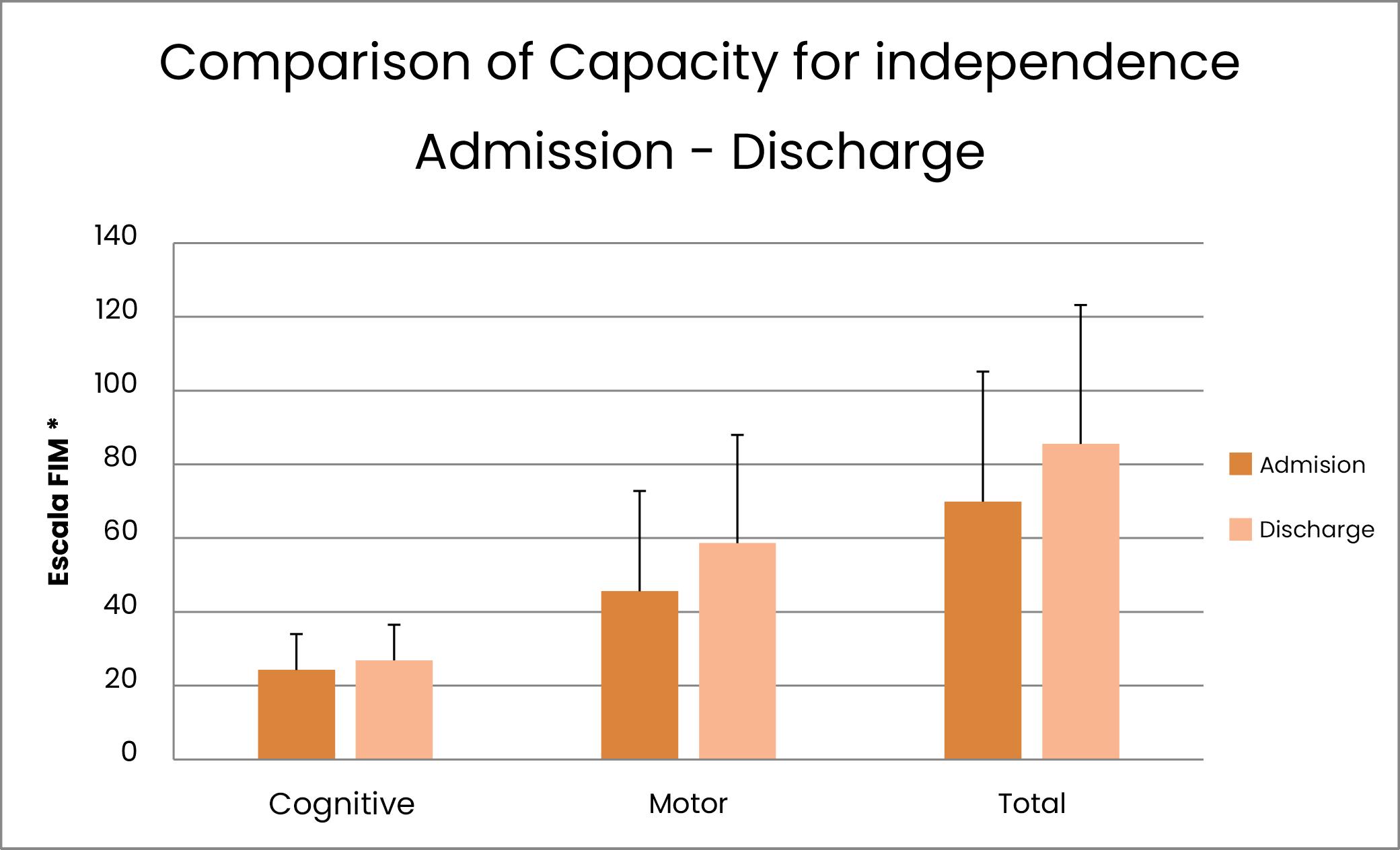 Comprativa Capacitat d'independència Ingrés - Alta
