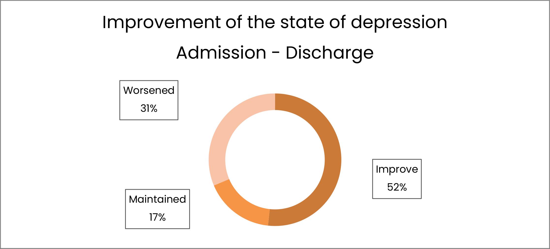Millora de l'estat de depressió Ingrés - Alta