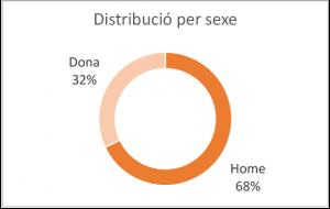 Gràfic Resultats distribució per sexe 2020