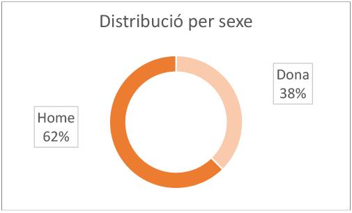 Distribució per sexe