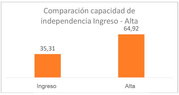 grafico-resultados-comparacion-capacidad-independencia-cognitivo-motor-total-2020