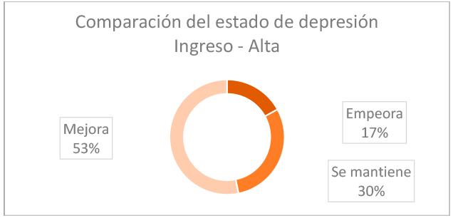grafico-resultados-comparacion-estado-depresion-ingreso-alta-2020