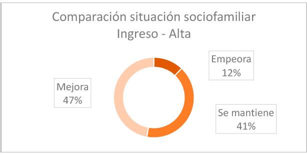 grafico-resultados-comparacion-situacion-socifamiliar-2020