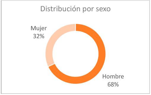 grafico-resultados-distribucion-sexo-2020
