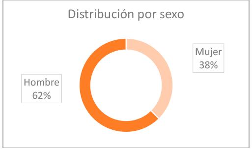 grafico-resultados-distribucion-sexo-danyo-cerebral-2020