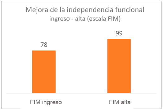 grafico-resultados-independencia-funcional-ingreso-alta-2020