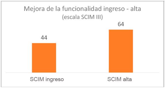 grafico-resultados-mejora-funcionalidad-ingreso-alta-2020