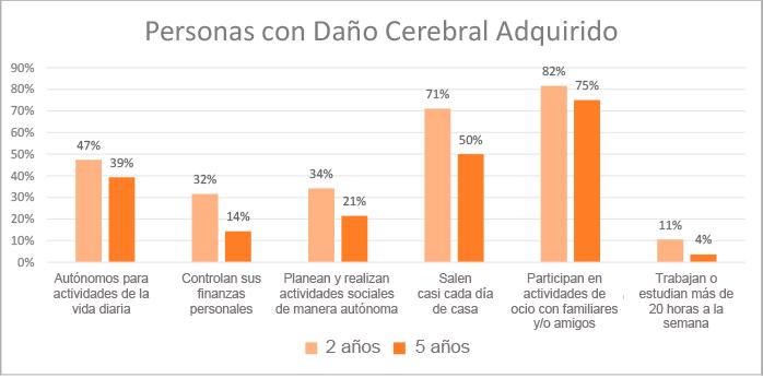 grafico-resultados-personas-danyo-cerebral-adquirido-2020