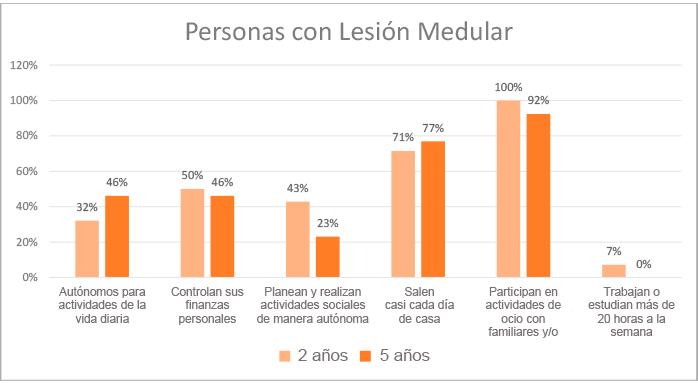 grafico-resultados-personas-lesion-medular-2020