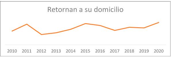 grafico-resultados-retornan-domicilio-2020