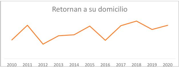 grafic-resultats-retornen-domicili-dany-cerebral-2020