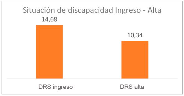 grafico-resultados-situacion-discapacidad-ingreso-alta-2020